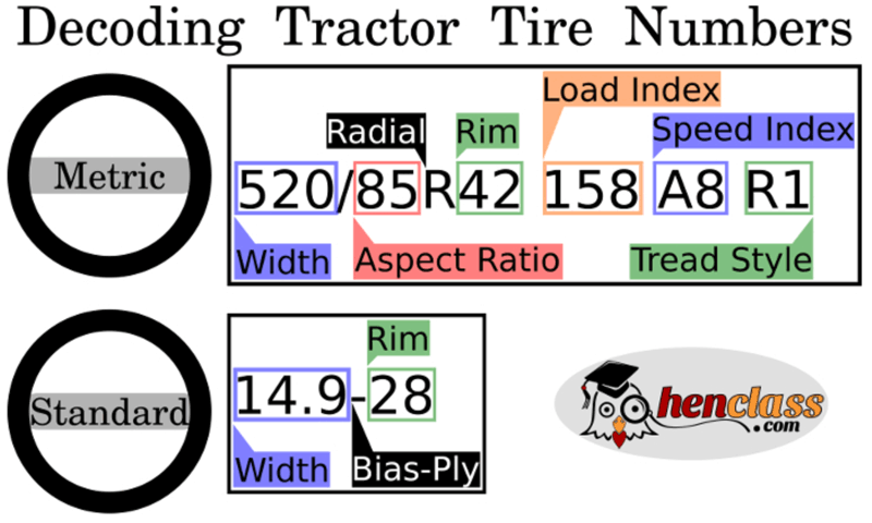 Tractor Tire Infographic - Tire Numbers